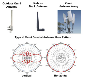 Types of WiFi Antennas