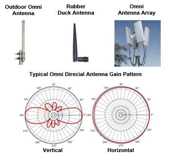 antennas for wifi gsm 4g lte bluetooth how to choose range rh data alliance net wireless antenna signal diagram Antenna Wiring Diagram